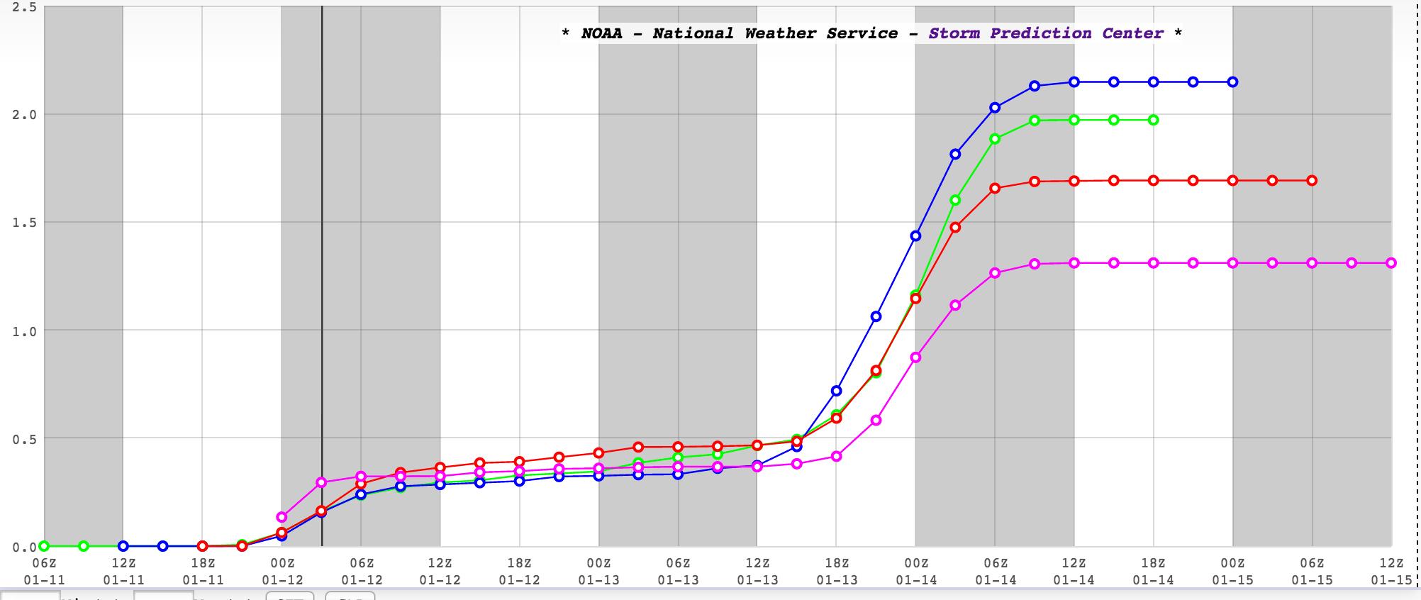 SREF mean total snowfall forecast KDEN