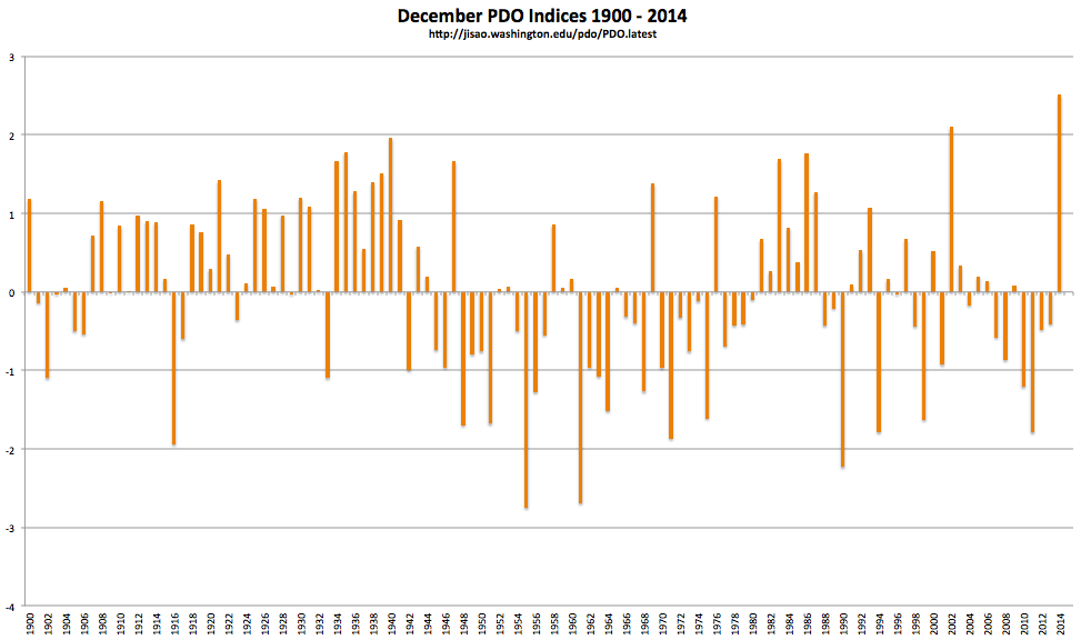 Record positive PDO, December 2014   Weather5280