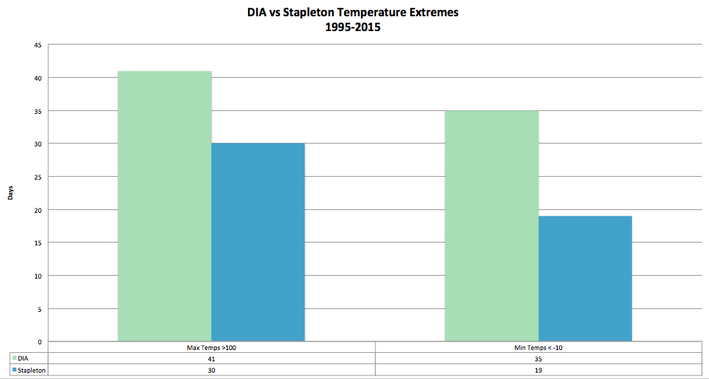 Temperature extremes compared, DIA vs Stapleton 1995 - 2015