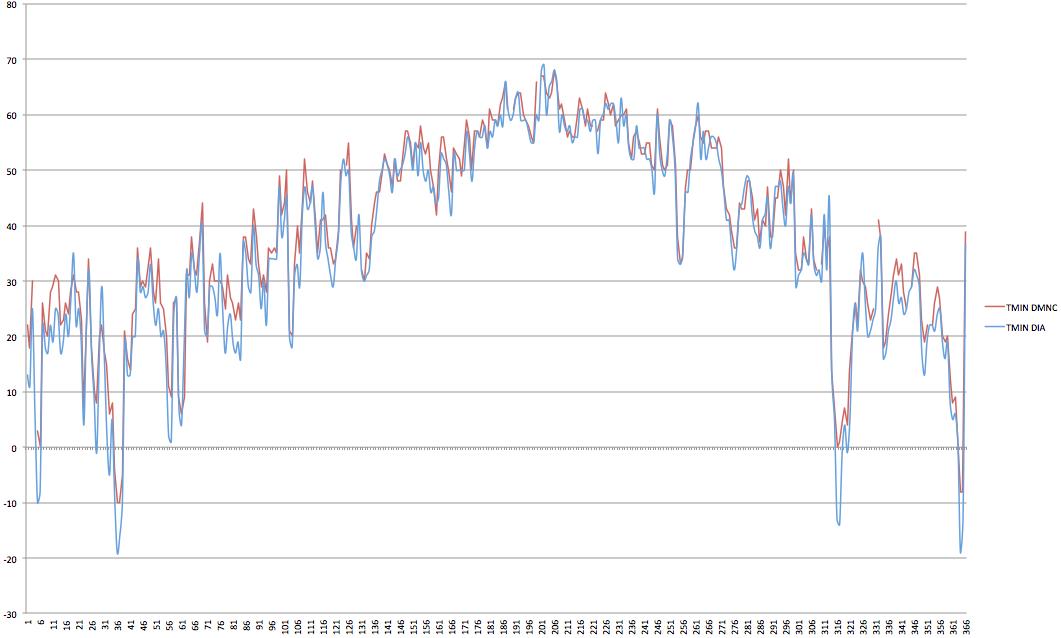 2014 Minimum temperature comparison DIA vs DMNS