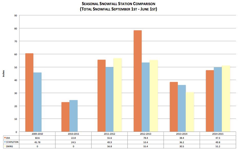 Denver snowfall by season station comparison – DIA, Stapleton, DMNS