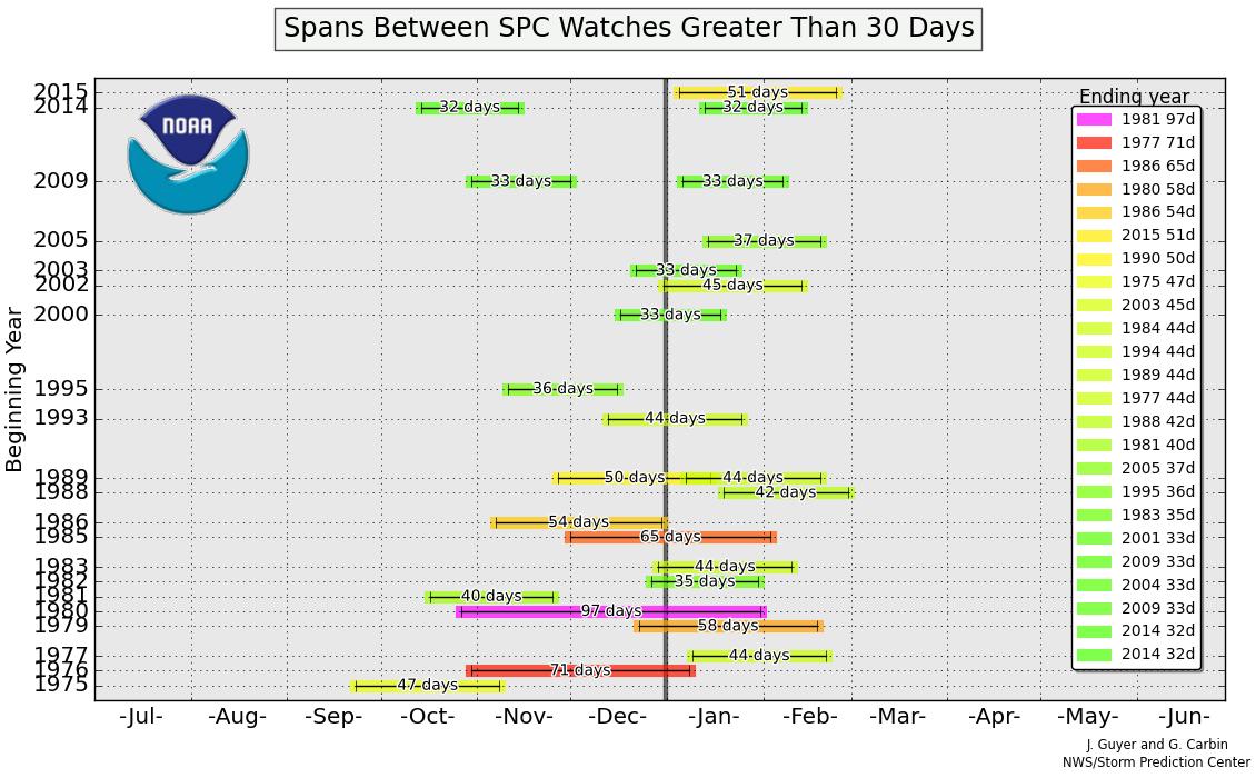 SPC watch-less streaks | SPC