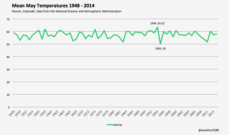 Denver mean May temperature by year | NCDC
