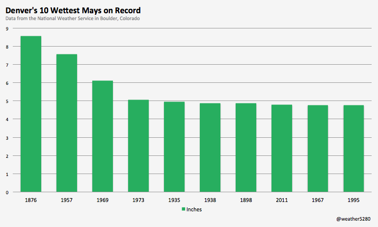 Denver's 10 wettest Mays on record
