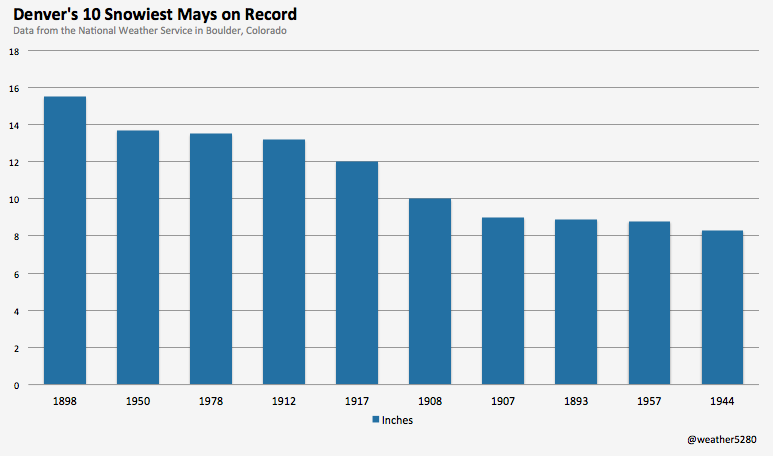 Denver's 10 snowiest Mays on record