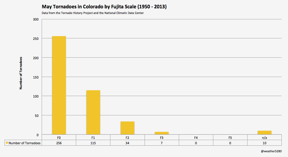 Chart of May tornadoes in Colorado