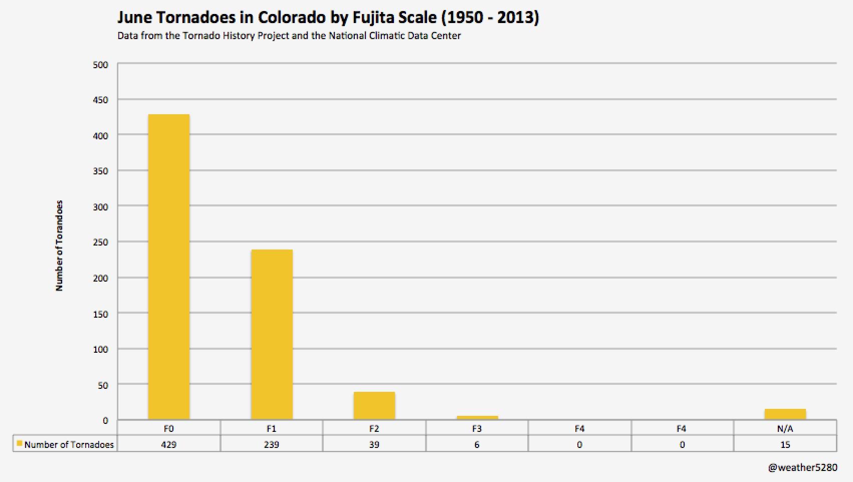 Number of June tornadoes in Colorado by Fujita scale | Weathr2580, NCDC, Tornado History Project