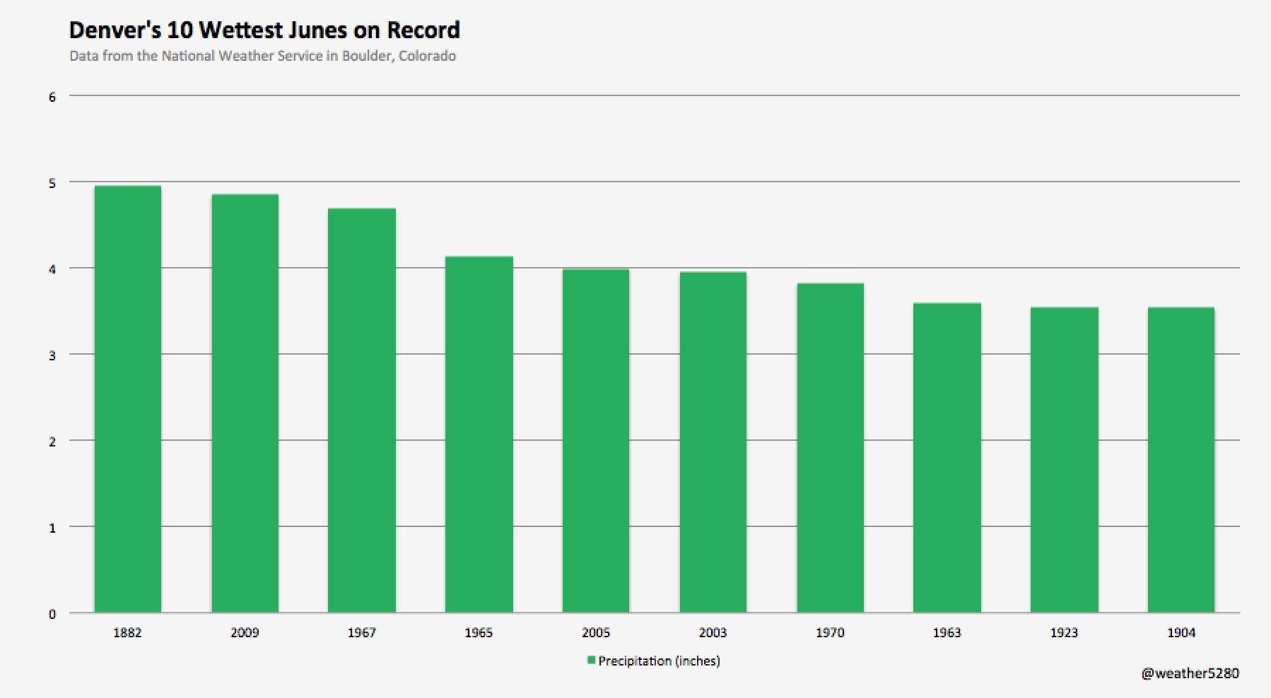 Wettest Junes on record for Denver, Colorado