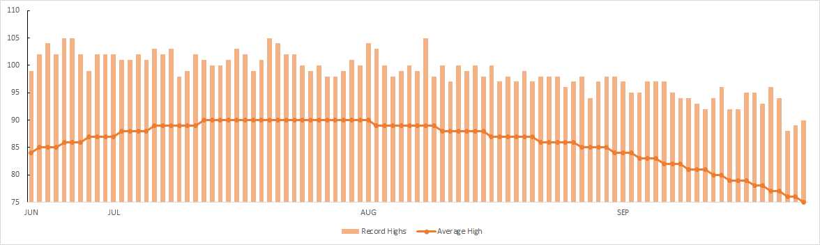 Denver average summer high temperatures and daily records
