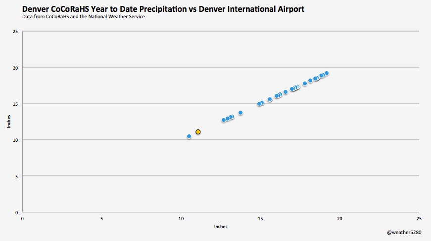 Comparing DIA and CoCoRaHS year to date precipitation totals for Denver