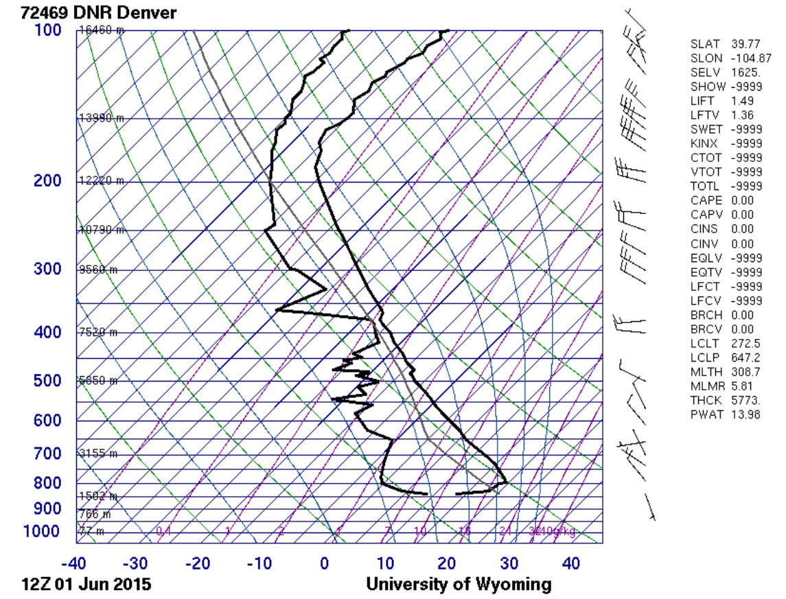 Denver sounding showing a capping inversion in the low-levels | University of Wyoming