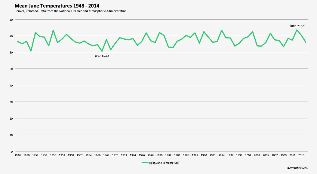 Mean June temperatures for Denver, CO 1948 - 2014
