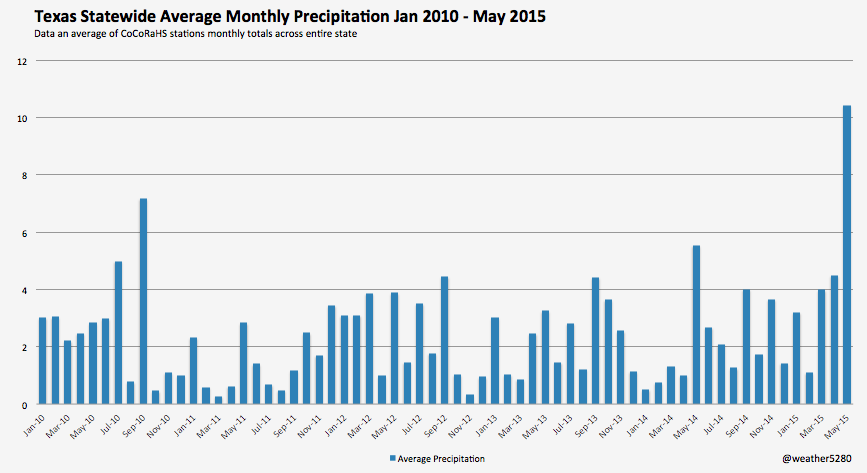 Average monthly statewide precipitation for Texas from January, 2010 to May, 2015 | CoCoRaHS and Weather5280