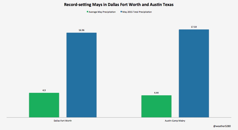 Wettest month on record for Dallas–Fort Worth