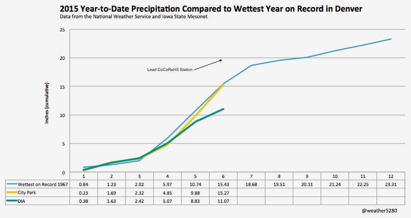 2015 precipitation in Denver compared to wettest year on record for the city
