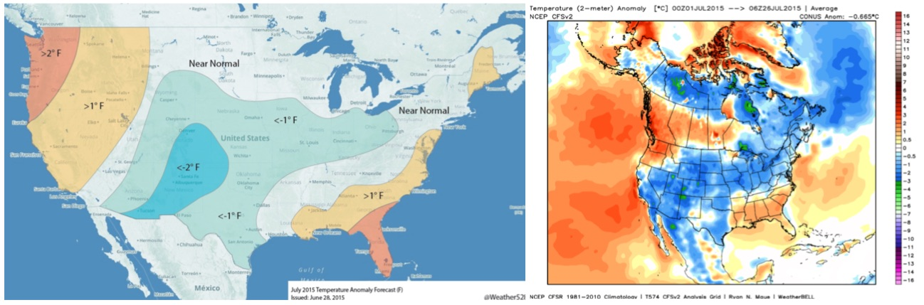 Weather5280 July temperature forecast issued in June (left) and month-to-date temperatures from NCEP and WeatherBell Analytics (right)