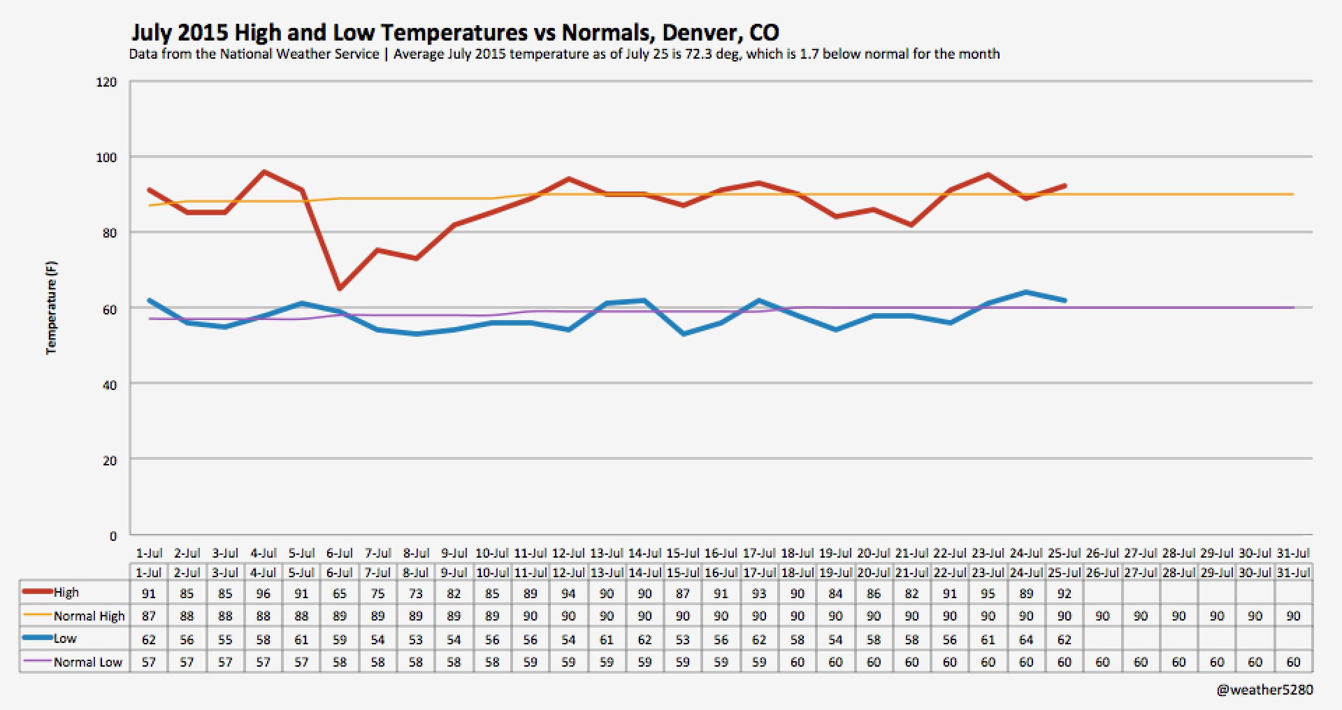 July 2015 to date high and low temperatures compared to normal for Denver, CO