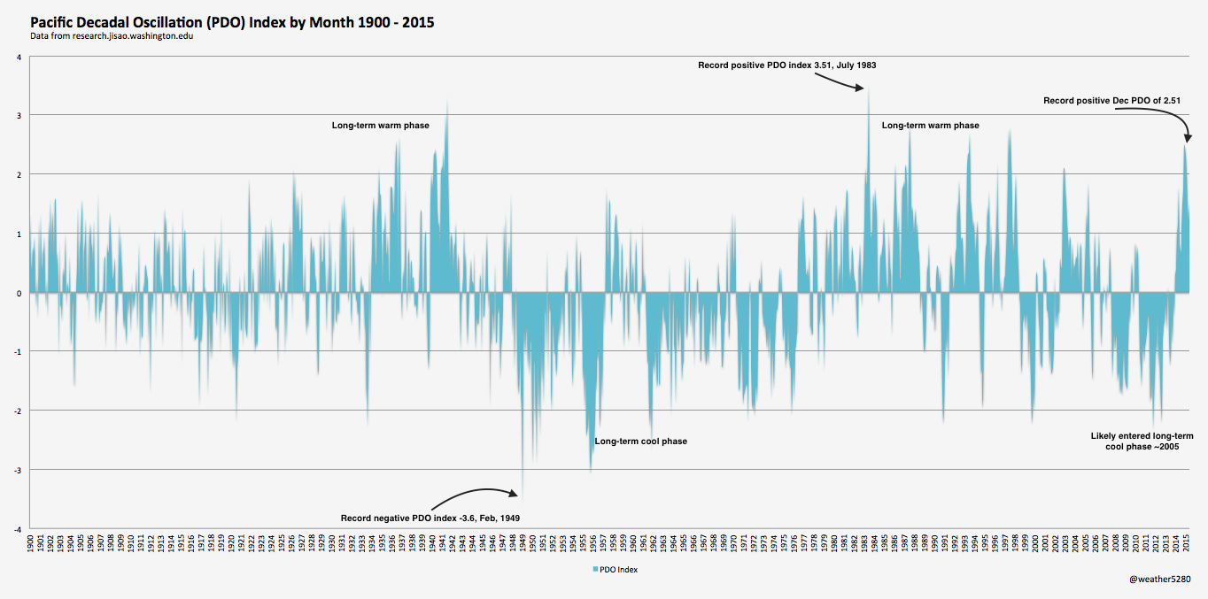 Pacific Decadal Oscillation (PDO) Index chart 1900 - 2015 | Weather5820