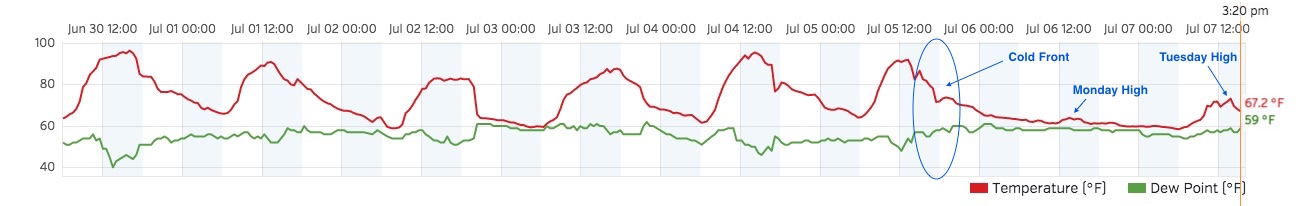 Temperature history graph over last week | Weather5280