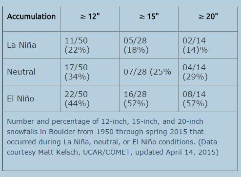 UCAR/COMET, big Boulder snowfalls