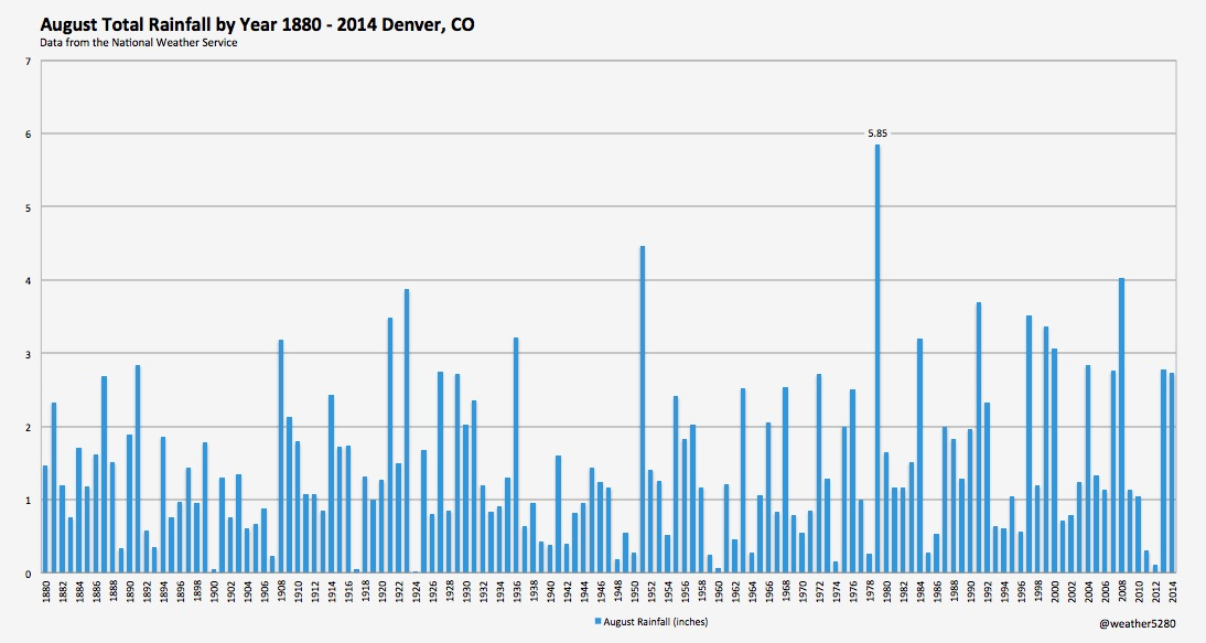 Total August precipitation by year 1880 - 2014, Denver, CO | Weather5280