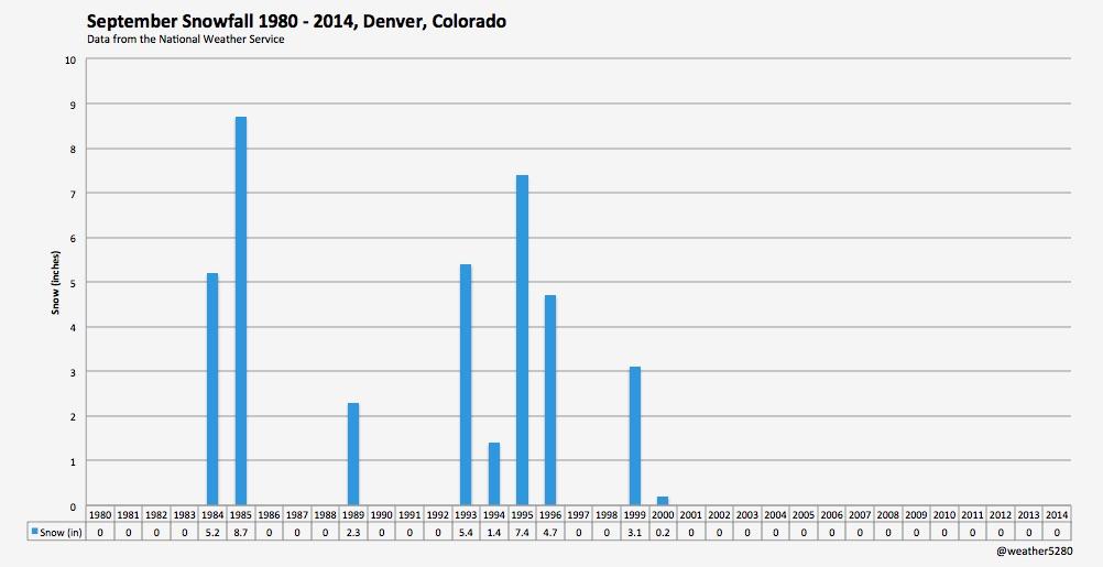 September snowfall totals 1980 - 2014 for Denver, Colorado