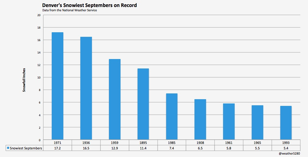 Snowiest Septembers on record for Denver, Colorado