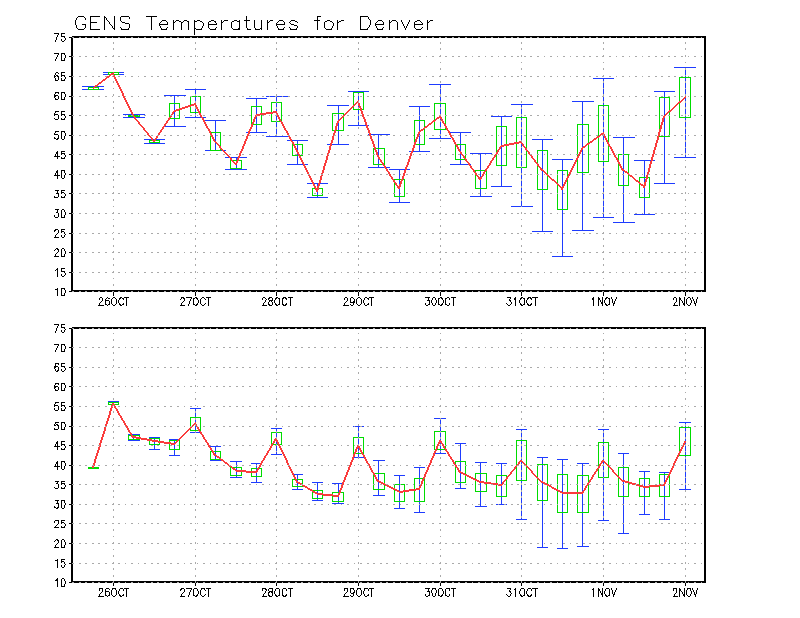 GFS ensemble temperature forecast