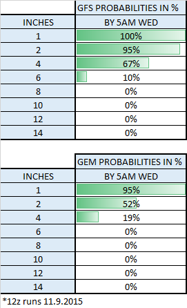 Ensemble Probabilities from 12z run 11.9.2015