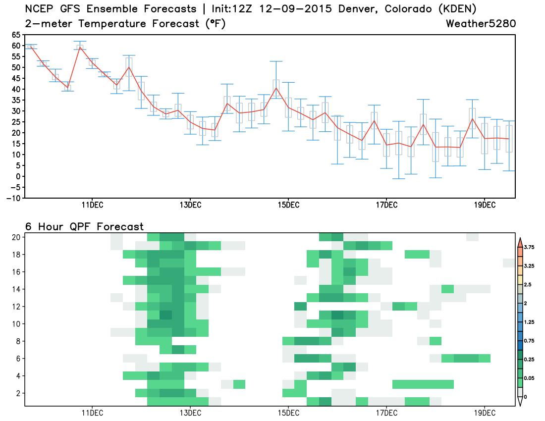 GEFS temperature + precipitation forecast, KDEN   Weather5280 Models