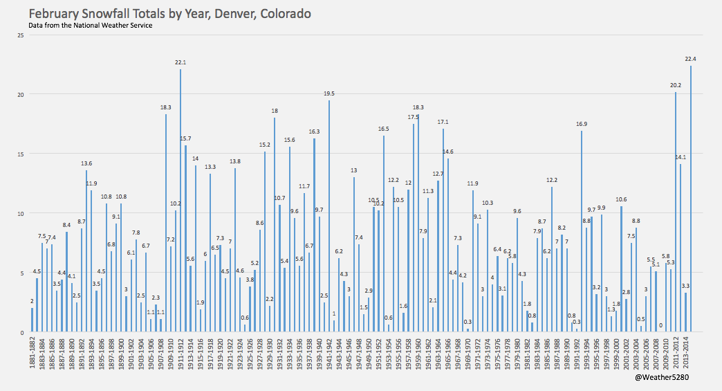 February snowfall totals by year, Denver, Colorado | Weather5280, NOAA