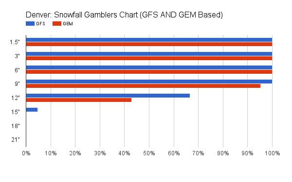 GFSENS and GEMENS based gamblers chart