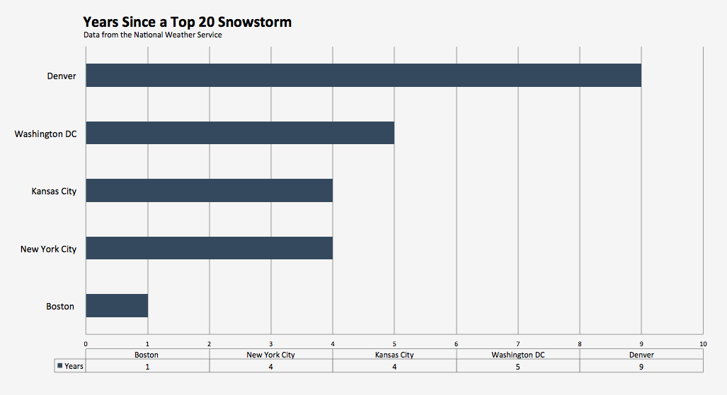 Years since top 20 snowstorm