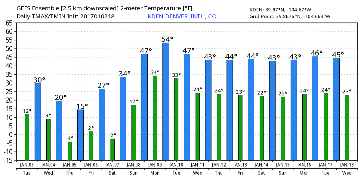 Latest GEFS temperature forecast   WeatherBell Analytics