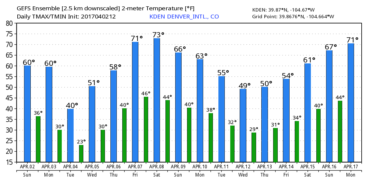 WeatherBell Analytics | GEFS high / low temperature forecasts for Denver, Colorado