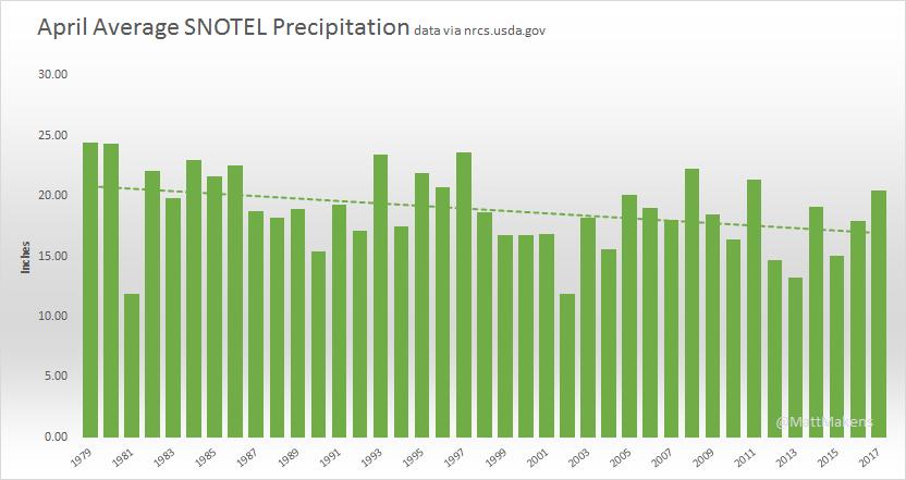 April Precipitation shows a downward trend