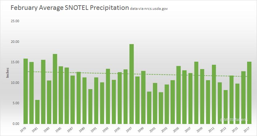 February Precipitation shows a downward trend