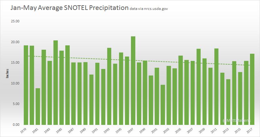 Total Precipitation shows a downward trend