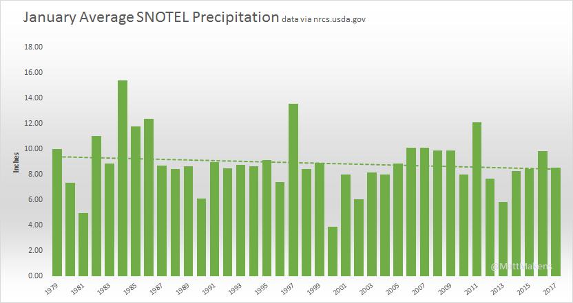January Precipitation shows a downward trend