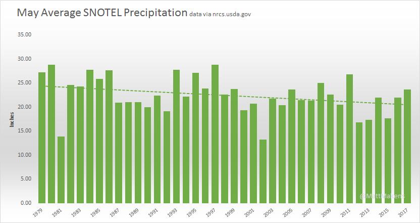 May Precipitation shows a downward trend