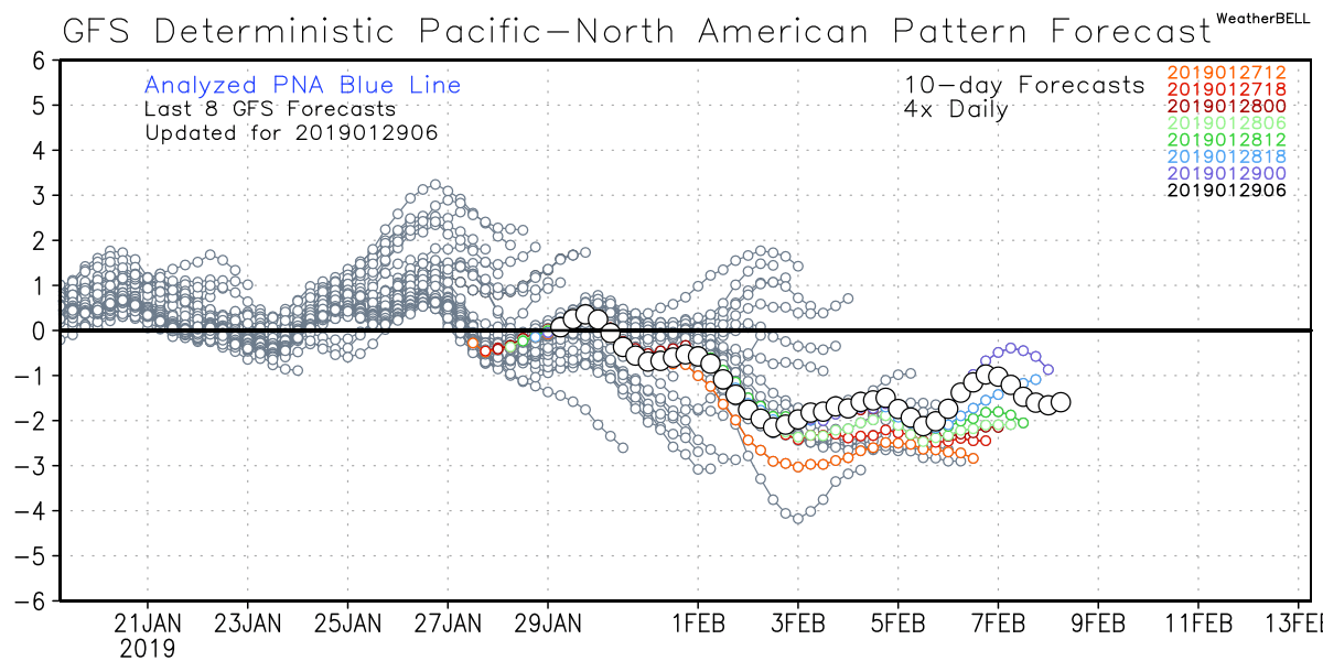 PNA teleconnection spells a cold start to Feb as it dips negative