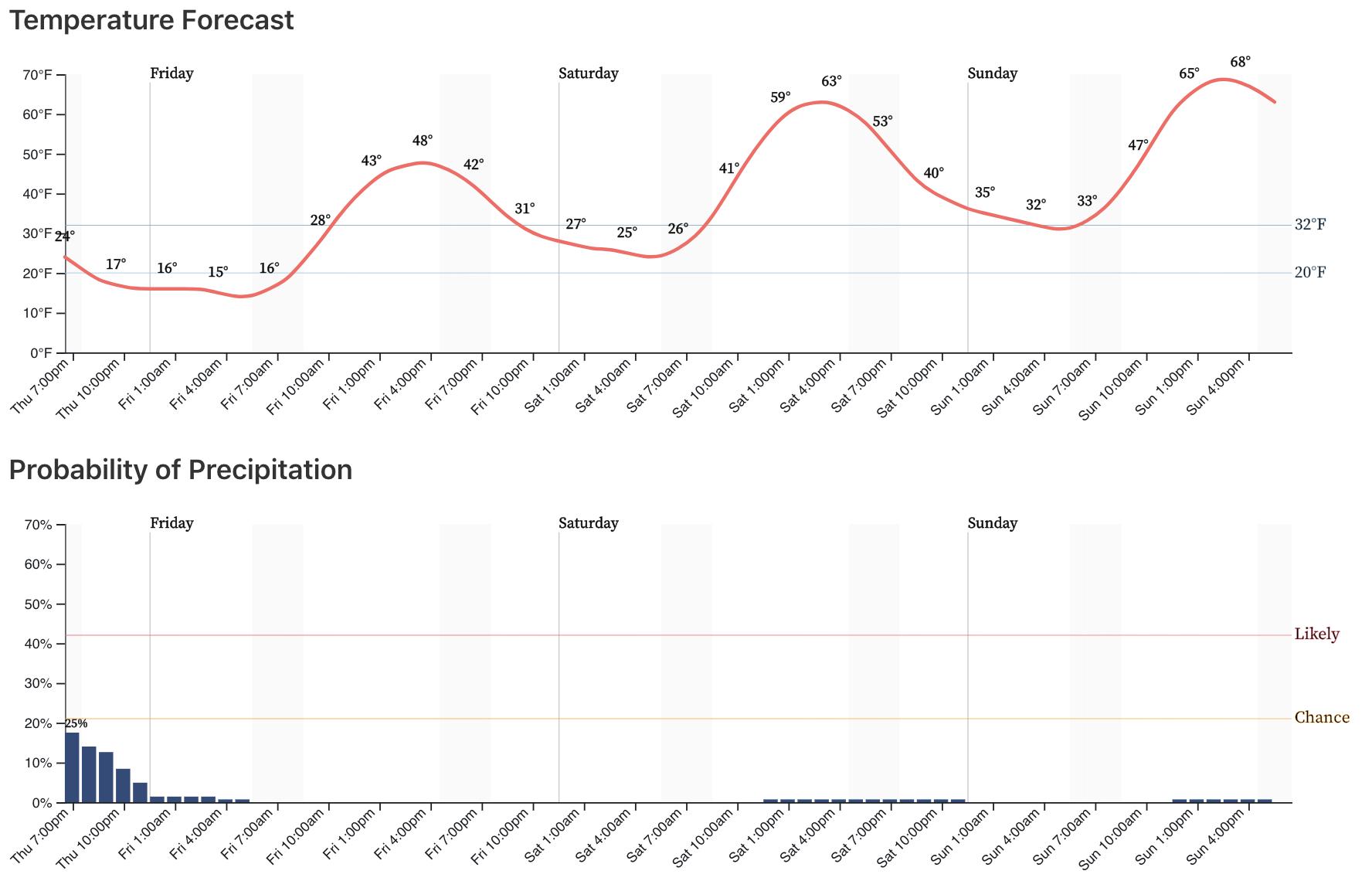 Denver's three day temperature and precipitation forecast