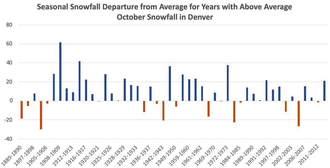 Seasonal snowfall departure from average for years with more than 4.2 inches of snow in October in Denver