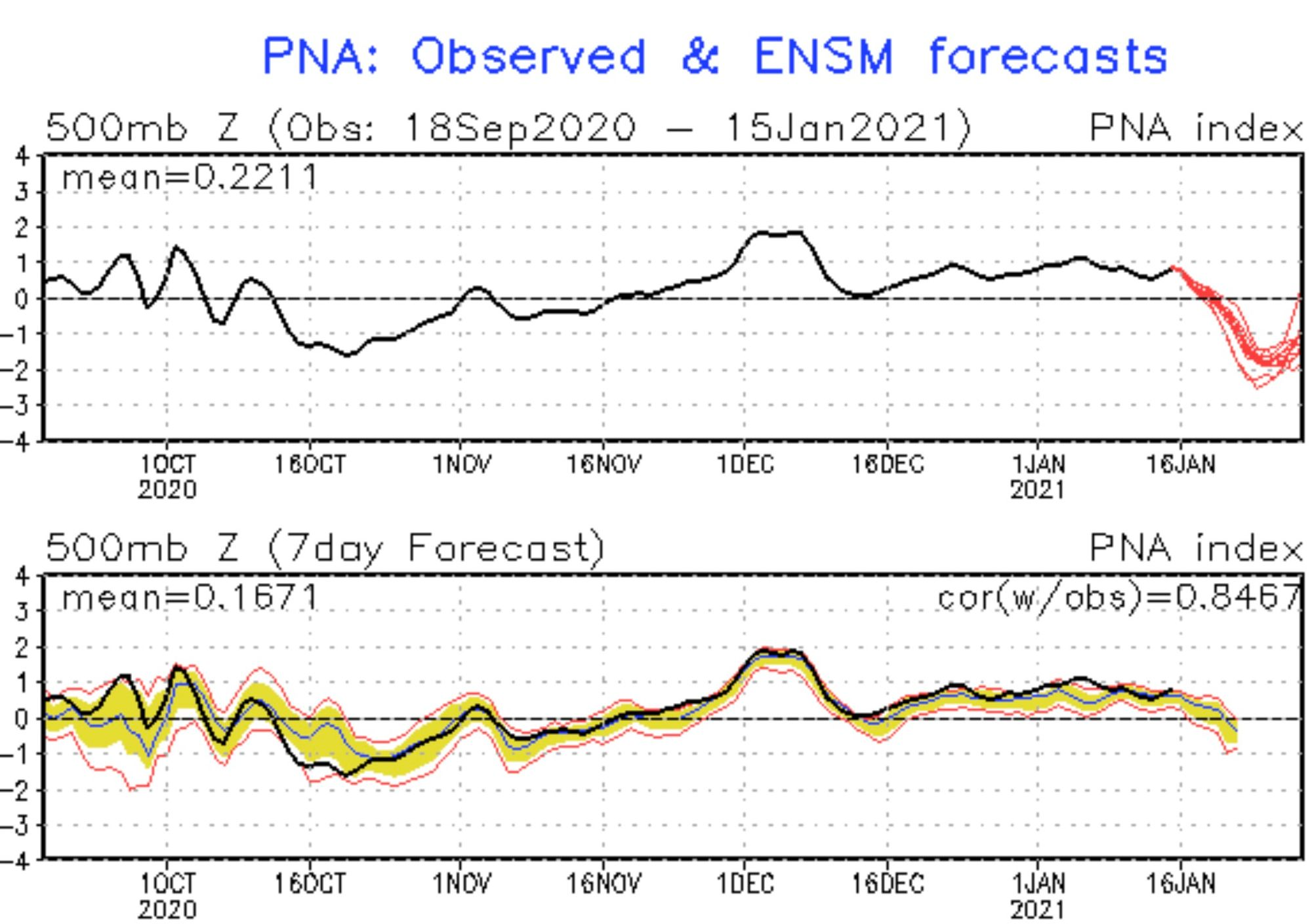 image: PNA may finally flip, what that means for the weather pattern across Colorado and the West for the second half of January